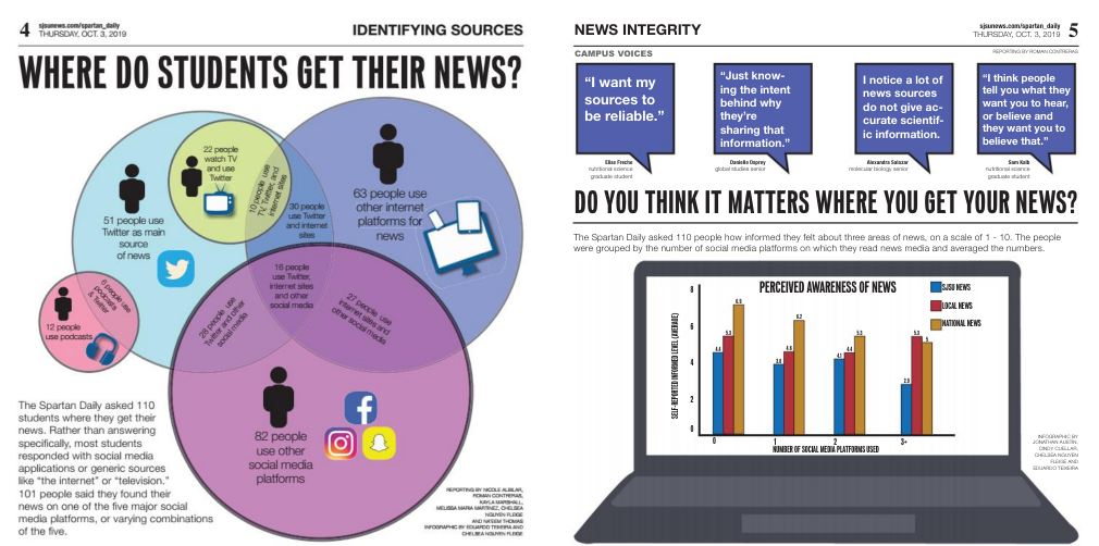 Where do students get their news? pages 4 & 5